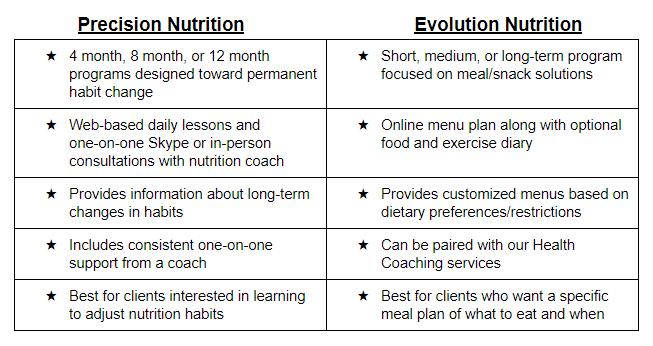 precision nutrition evolution nutrition